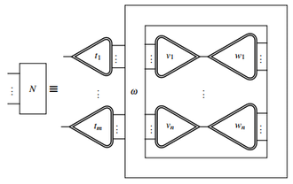 Interaction nets - Interaction Net as Configuration