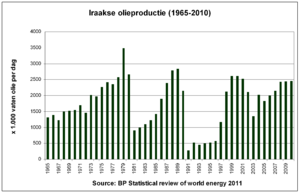 English: Overview of Iraqi oil production in t...