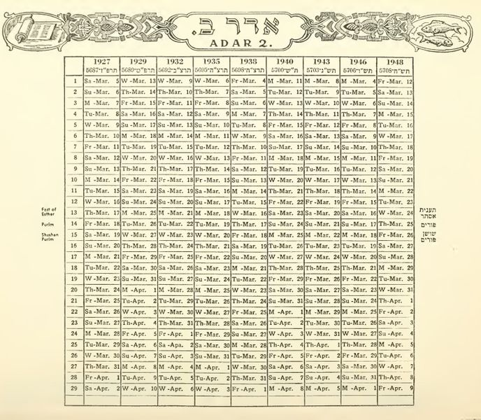 Image Result For Difference Between Hebrew