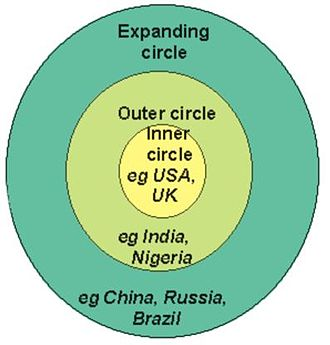 World Englishes - Braj Kachru's Three Circles of English.