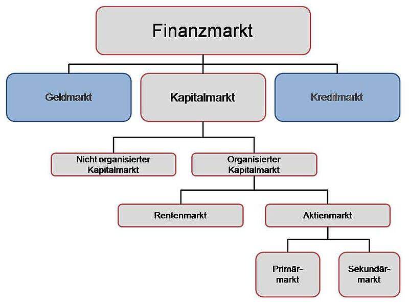 File:Kapitalmarkt.jpg