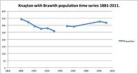Knayton with Brawith Population Time Series from 1881 to 2011..jpg