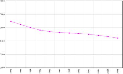 Crescita demografica lituana dal 1992 al 2003