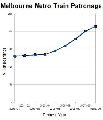 Rail transport in Victoria - Metropolitan train patronage 2000–2009 based on official state government figures.