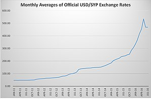 Syrian pound - Image: Monthly Averages of Official USD SYP Exchange Rates