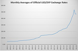 Syrian pound - Monthly averages of Official USD/SYP Exchange rate from January 2011 to July 2015