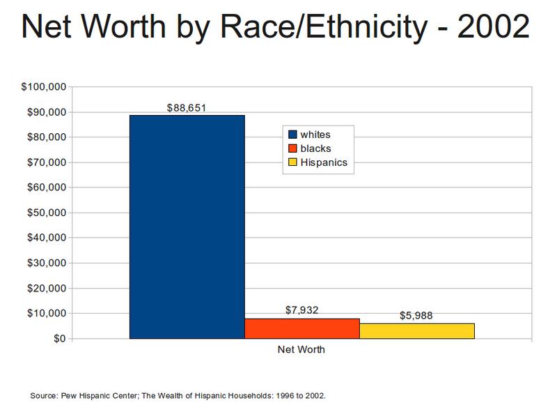 race inequality essay