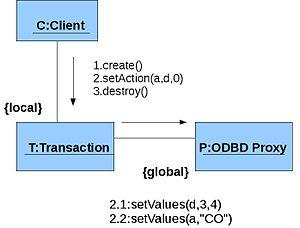 Collaboration diagrami wikipedia collaboration diagramit collaboration diagram ccuart Gallery