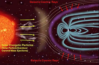 Cosmic ray - Sources of ionizing radiation in interplanetary space.