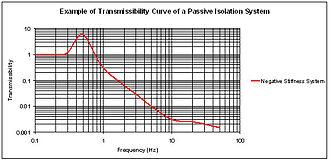 Vibration isolation - negative-stiffness transmissibility