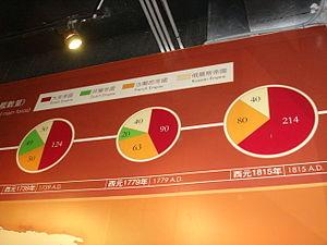Pie chart 01087