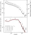 Pierre Auger cosmic ray spectrum 2020.png