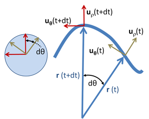 Centripetal force - Image: Polar unit vectors