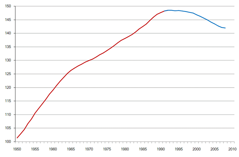 Image:Population of Russia 1950.png