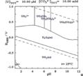 Pourbaix diagram of uranium in carbonate solution.png
