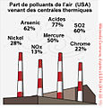 Power Plants USA Air pollutants (Centrales thermiques pollution) fr.jpg