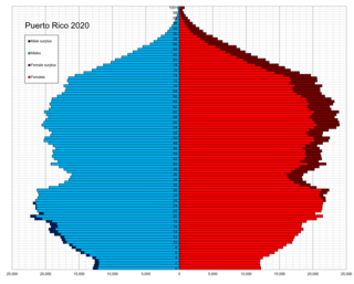 Demographics of Puerto Rico Demographic features of the population of Puerto Rico