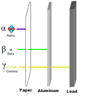 This shows three different types of radiation and their penetration levels