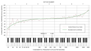 Piano acoustics - The Railsback curve, indicating the deviation between normal piano tuning and an equal-tempered scale.