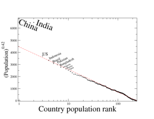 Rank-size distribution - Image: Rank order countries