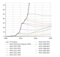 Reality versus IEA predictions - annual photovoltaic additions 2002-2016.png