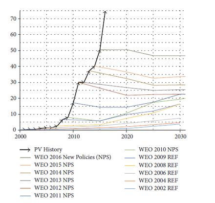 Photovoltaik Wikiwand