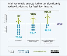 Renewable energy reduces fossil fuel imports to Turkey.jpg