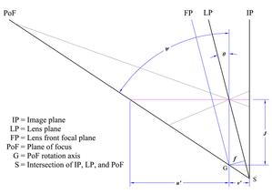 Scheimpflug principle - Figure 4. Rotation-axis distance and angle of the PoF