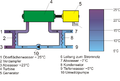 Schema geschlossenes Ocean Thermal Gradient-Kraftwerk OTEC.png