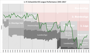 1. FC Schweinfurt 05 - Historical chart of the 1. FC Schweinfurt 05 league performance after 1945
