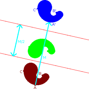 A reflection through an axis followed by a reflection across a second axis parallel to the first one results in a total motion which is a translation.