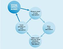 Social Impact Bond diagram.JPG