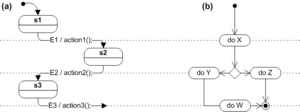 State diagram - State diagram (a) and flowchart (b)