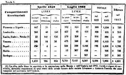 Strade ferrate nel periodo 1859-1863 -[42]