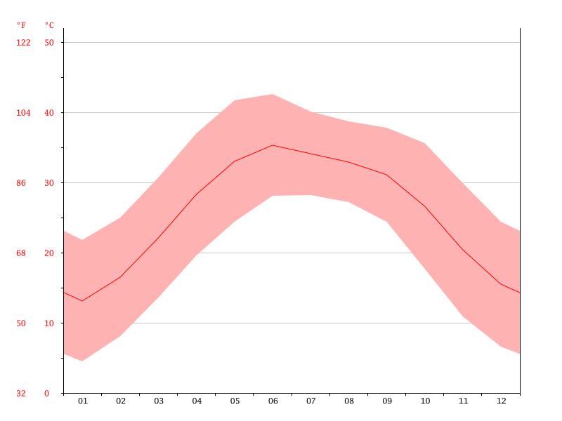 Temperature-graph1