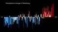 Temperature Bar Chart Asia-China-Shandong-1901-2020--2021-07-13.png