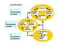 The planning process.jpg