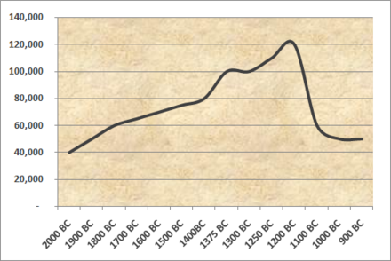 Population of Thebes 2000-900 BC Thebes historical population.png