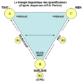 Triangle Quantificateurs.png