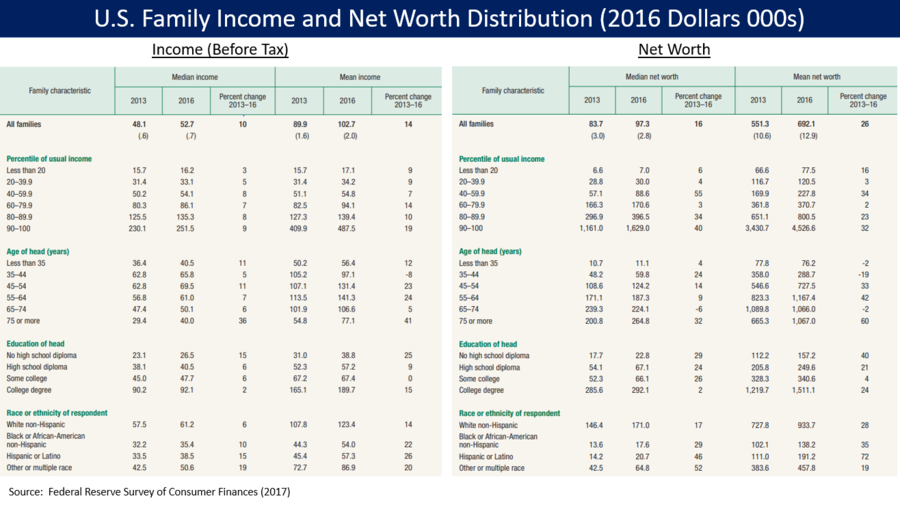 U.S. family pre-tax income and net worth distribution for 2013 and 2016, from the Federal Reserve Survey of Consumer Finances. U.S. Income and Net Worth Distribution.png