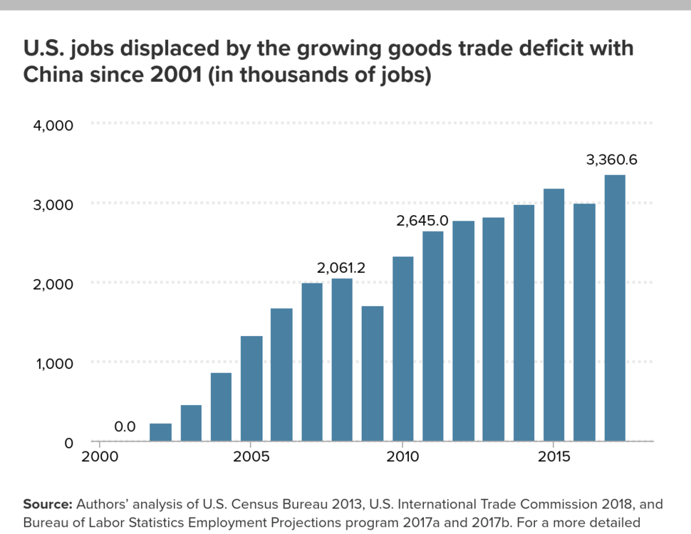 U.S. jobs displaced by the growing goods trade deficit with China since 2001