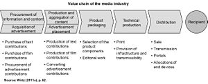 Media management - Image describing the value chain of the media industry.