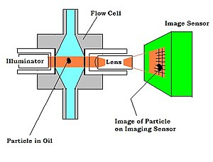Particle counter - Diagram of a vision-based particle counter