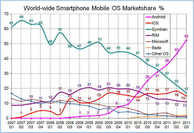 800px-World-Wide-Smartphone-Market-Share.png