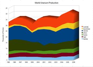 Peak uranium - Image: World Uranium Production