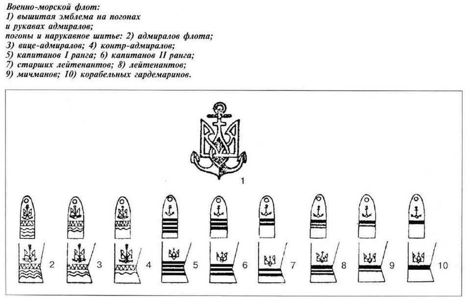 Элементы униформ Украинского Державного Флота, 1918-1924 гг.