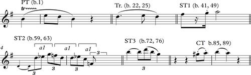 05 Beeth Vln Sonata 10 Motive modifications.png