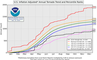 Tornadoes of 2014 - Graph of the 2014 United States tornado count