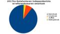 2017ko Kataluniako erreferenduma.png