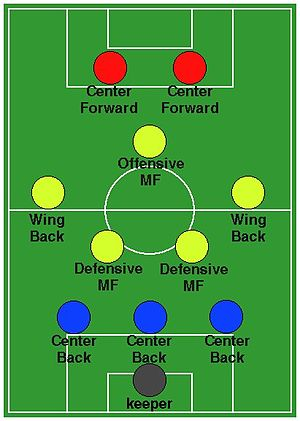 Formation (association football) - Image: 3 5 2DV